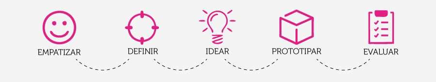 fases-del-design-thinking